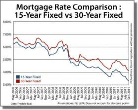 today s home mortgage rates consider a 15 year mortgage jacksonville real