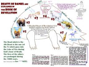 Bible prophecy beasts of daniel are explained in book of revelation