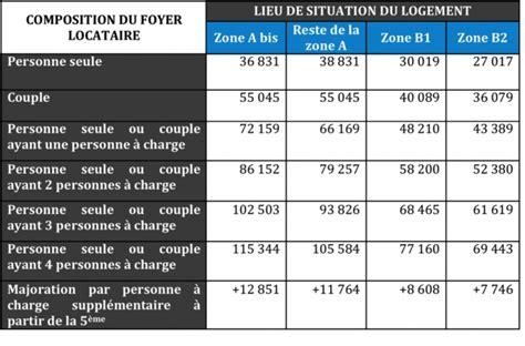 Plafond Defiscalisation by Investissement Locatif D 233 Finition Conditions Avantages