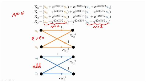 32 fast fourier transform