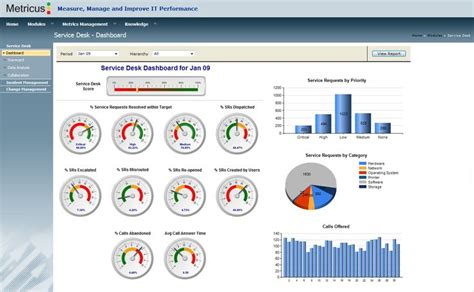 Dashboard Do Service Desk Da Ti Kpi Indicadores E Service Desk Kpi Template