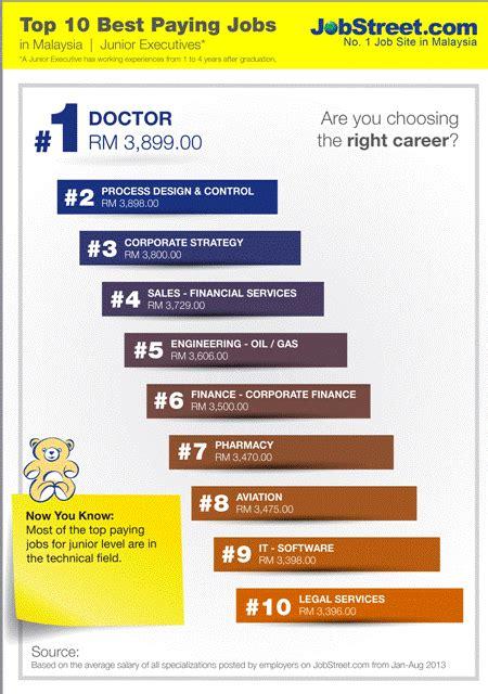design engineer job malaysia top 10 best paying jobs in malaysia jobstreet malaysia