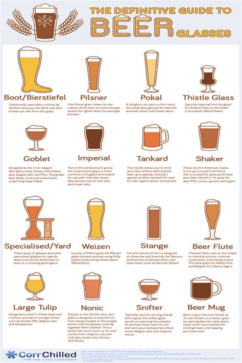 the definitive guide to glasses the brew review crew