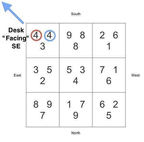 Feng Shui For Office Desk Directions by Flying Feng Shui Studies 2 Feng Shui For