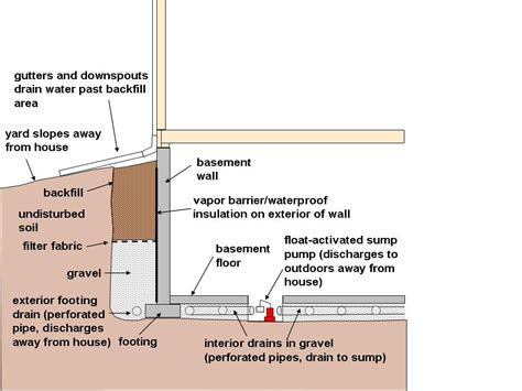 Walk Out Basement Floor Plans by Water Resources Center Dnr