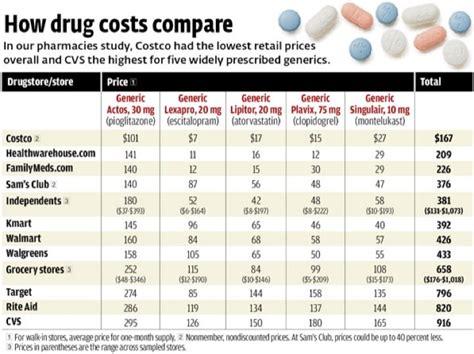 costco pharmacy save  prescription drug costs