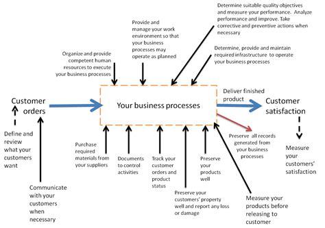 iso diagram quality management mindtality psychological assessments