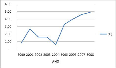 tasa de crecimiento anual compuesto wikipedia la master en comercio y finanzas internacionales