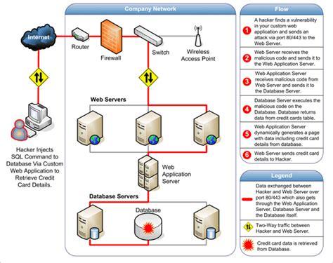 application design security web app security is vital