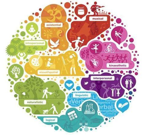 test tipo di intelligenza i 9 tipi di intelligenza qual 232 la tua salto