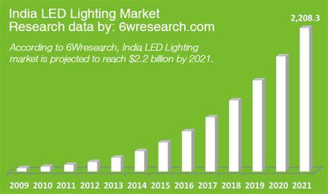 grow light market size led lighting market progress in 2017 and beyond led