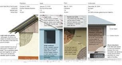 earthquake proof buildings survival today pinterest 18 best images about earthquake proof structure on