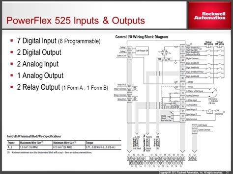 wiring diagram powerflex 525 intergeorgia info