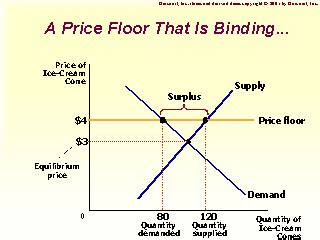 What Is A Price Floor And A Price Ceiling by A Price Floor That Is Binding