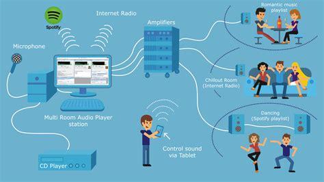 Multi Player Audio multi room audio player features