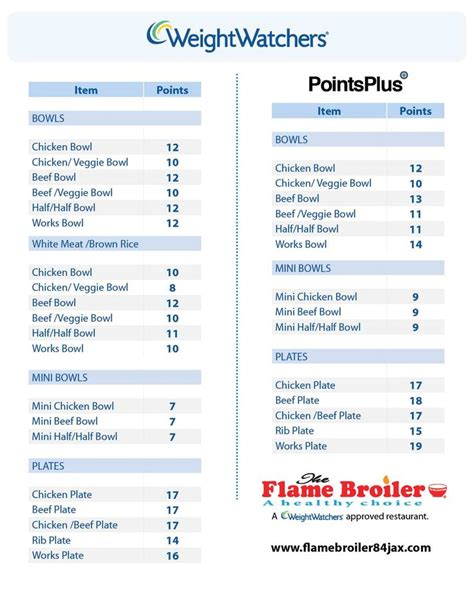 weight watchers freestyle 2018 the complete smart points guide and 7 day meal plan for 2018 books weight watchers points chart printable the broiler
