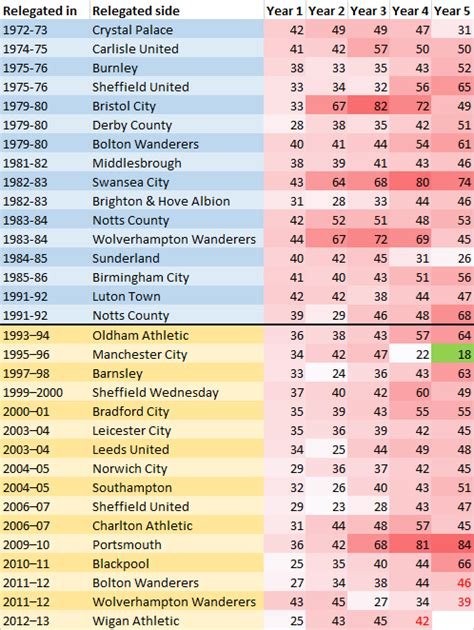 epl table relegation zone promotion and relegation same as it ever was football365