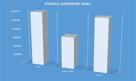 next console sales the state of the next generation console wars