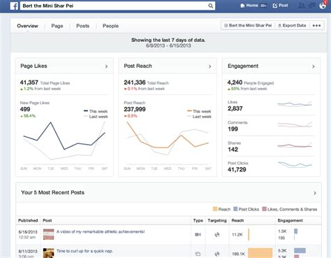 Fb Insight | facebook insights gets a makeover