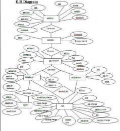 er diagram for student management system project hospital management system database design free student