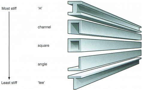 section beam what kinds of beams exist what kinds of beams exist