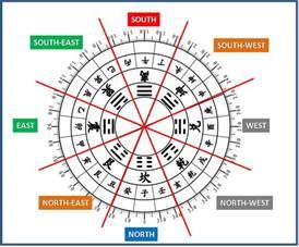 Floor Plan Symbols Chart prediction s 2014 feng shui bazi 2014 feng shui