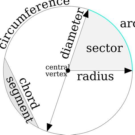 what is a circle diagram parts of the circle by xsapien parts of the circle
