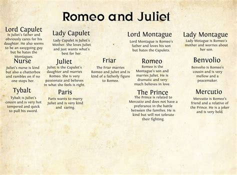 theme of responsibility in romeo and juliet romeo and juliet character tree google search