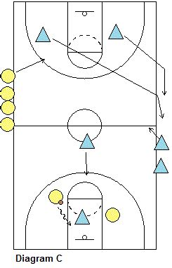 2 In 1 Basketball basketball drill 2 on 1 transition drill coach s