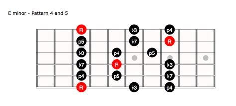 pattern notes advantages quick tip the minor pentatonic using 3 notes per string
