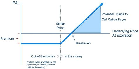 covered call diagram call option payoff earning money