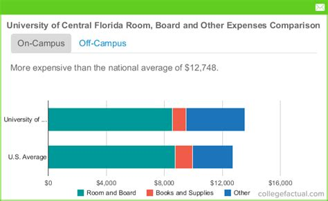Room And Board Expense Byu Mba by Of Central Florida Room Board Costs Dorms