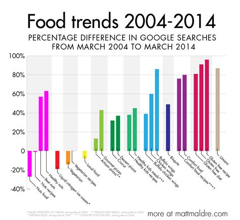 What Trends Are You by The Real Food Trends For 2014 Matt Maldre
