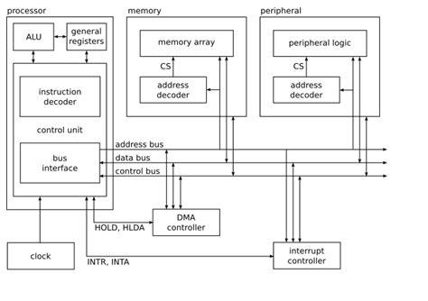 simple computer diagram 1 3 2 basic computer architecture