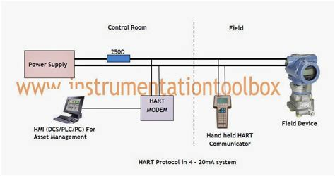 Room Diagraming basics of the hart communication protocol working