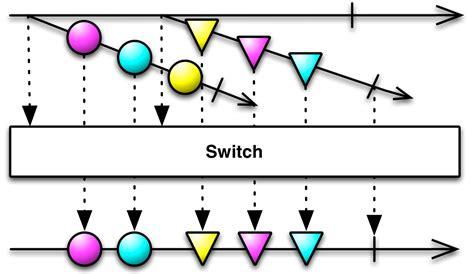 rxjava tutorial github reactivex switch operator