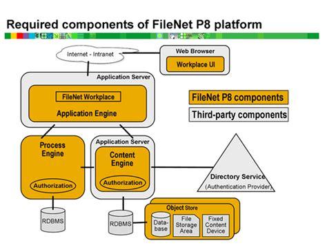 filenet architecture diagram ibm filenet architecture of ibm filenet 4 5 1