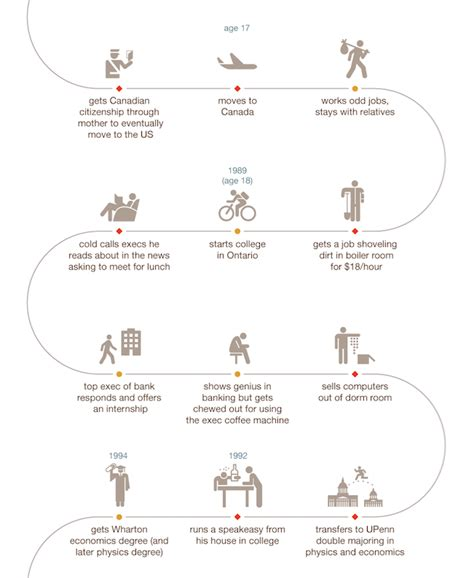 elon musk life story infographic life story of spacex founder elon musk