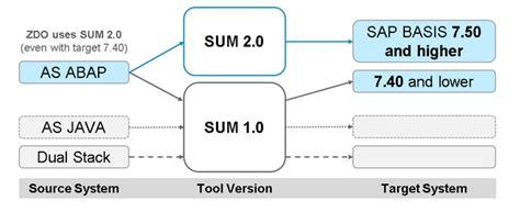 Domain Migration Tools