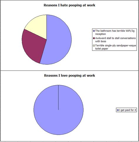 Pooping At Work Meme - graphs pooping at work funny pictures quotes pics