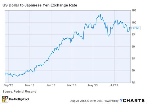 currency converter yen to dollar is ford hypocritical for lashing out at japanese policy