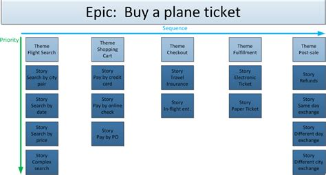 Epic Themes Definition | storymap1