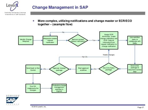 engineering change notice flowchart engineering change management process pictures to pin on