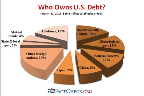 who owns the federal reserve bank who holds our debt factcheck org