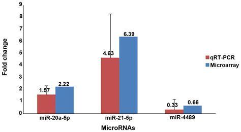 pattern analysis glioma microarray analysis of the aberrant microrna expression