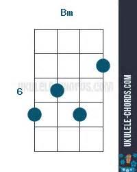 Edifice Bm 4 4 Cm Type bm ukulele chord position 3