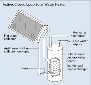 Water Heater Solar Panel solar water heaters department of energy