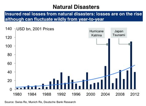 chart reveals what natural disaster is most likely to kill chart natural disaster costs business insider