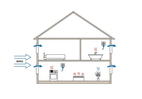 vent diagram house vent diagram choice image how to guide and refrence