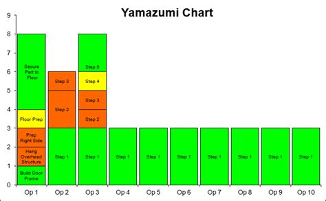 Yamazumi Chart Template In Excel Cycle Time Balance Yamazumi Chart Template